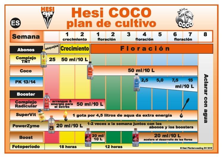 Tabla Fertilizado Hesi Coco