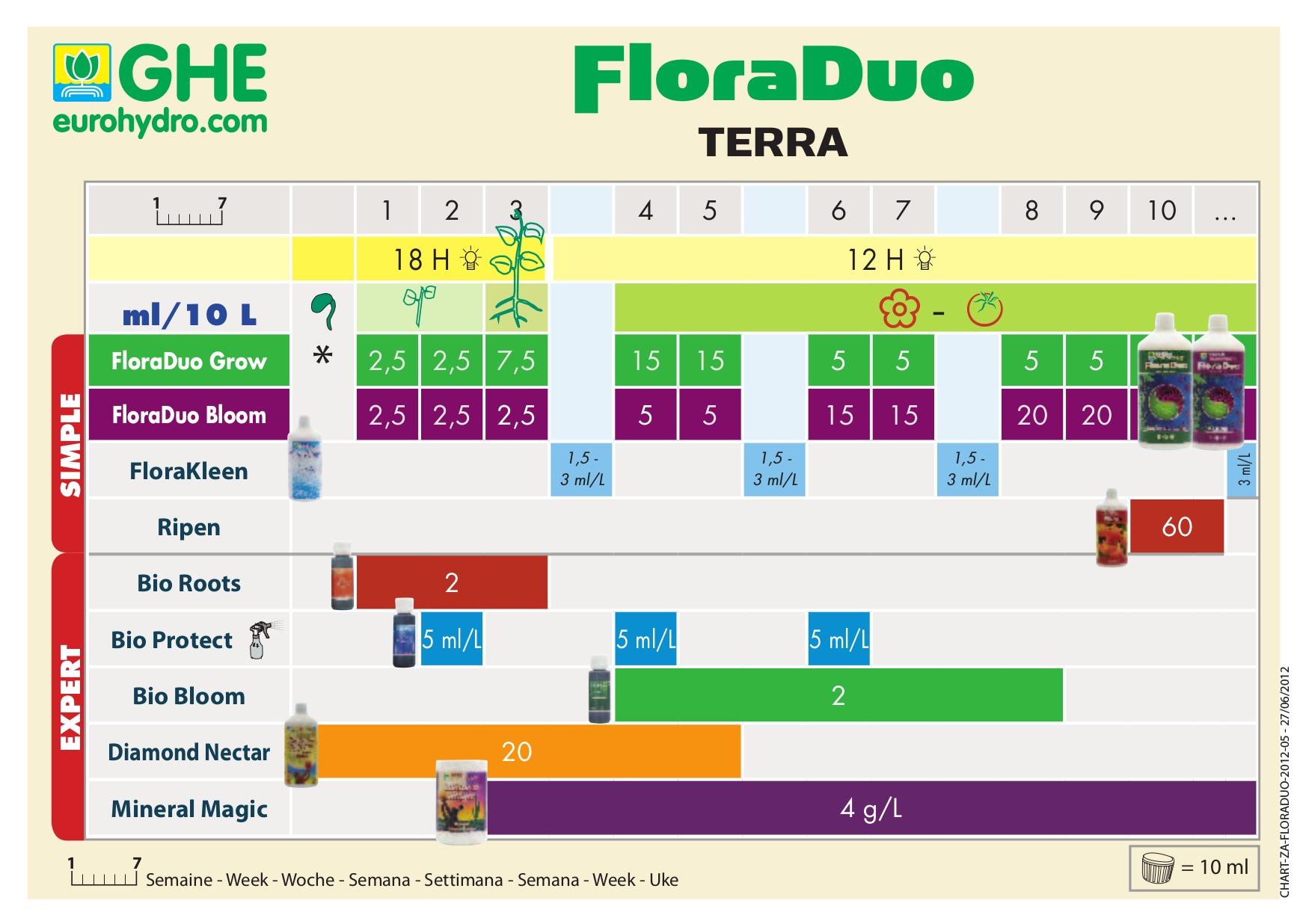 GHE Duo Terra