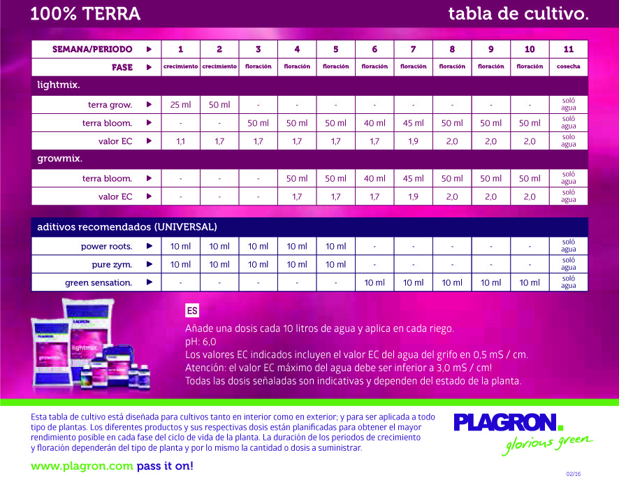 Plagron Top Box 100% Terra