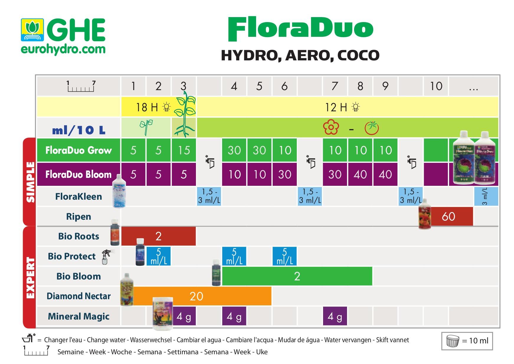 GHE Duo Hidro