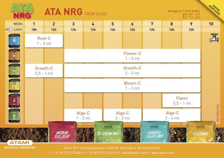tabla de fertilizado de NRG Box de Atami