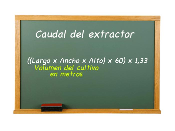 Pizarra con fórmula de extracción