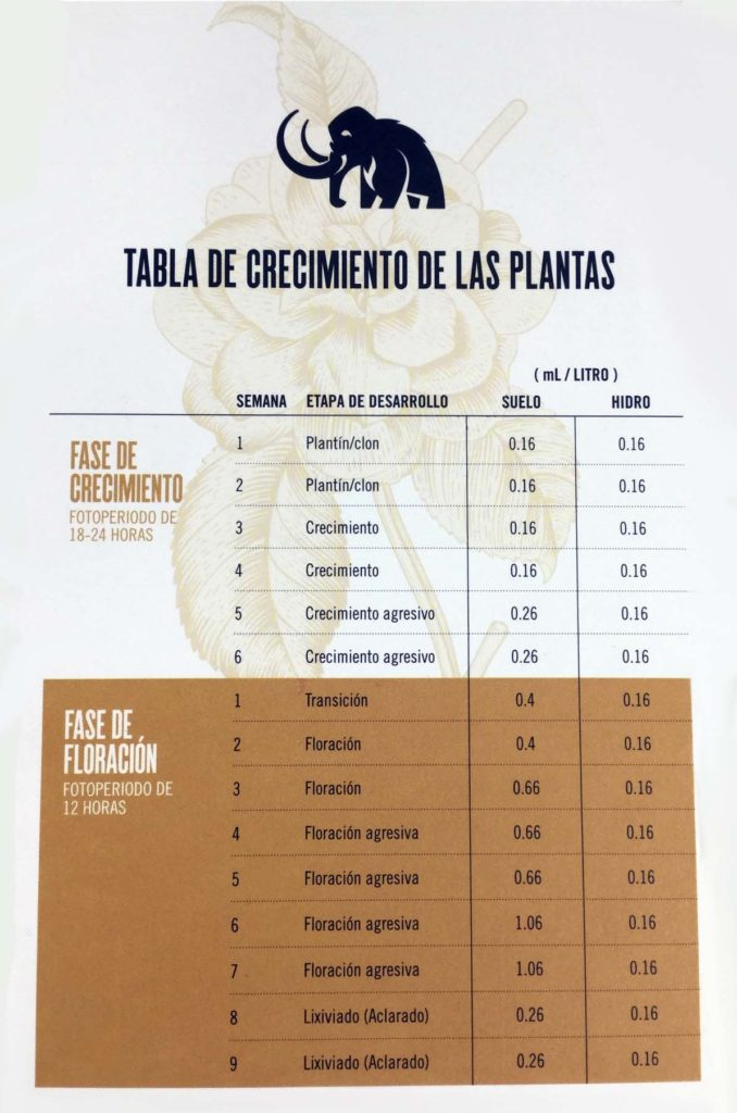 Tabla de fertilizado de Mammoth P