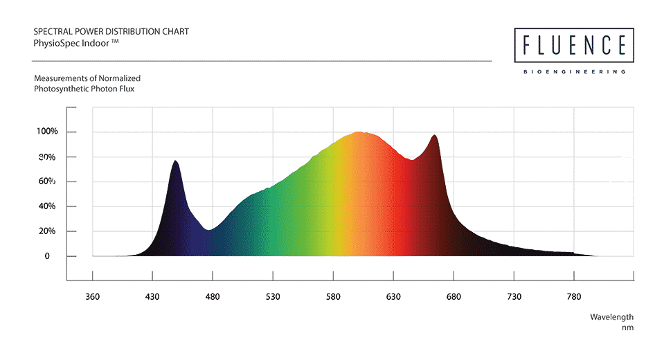 Espectro del Fluence SPYDRx